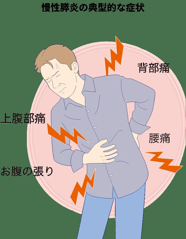慢性膵炎の典型的な症状